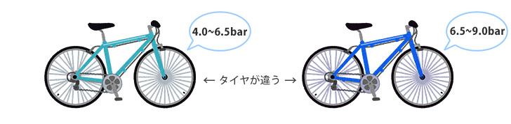 同じように見える自転車・車種でも、装着されているタイヤが異なれば適正空気圧も違ってくるということを示したイラスト