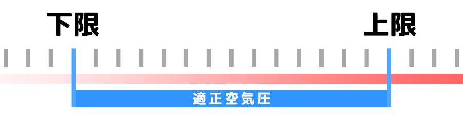 自転車のタイヤ空気圧の上限~下限の範囲が指定されている場合のイメージイラスト