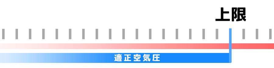 自転車のタイヤ空気圧の上限が指定されている場合のイメージイラスト