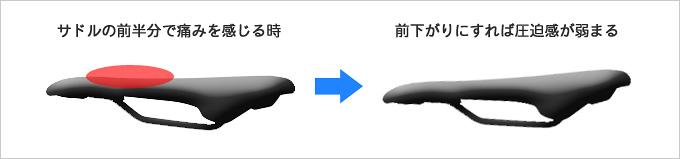 サドルの上下の向き・角度を調節することで股間の痛みが解消されることを示したイラスト