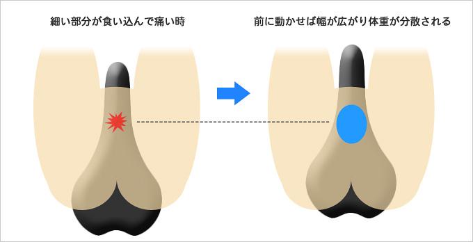 サドルの前後位置を動かすことで股間の痛みが解消されることを示したイラスト
