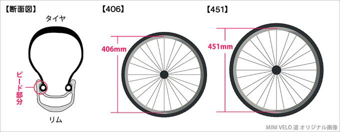 自転車のタイヤとリムの「ビード部分」を示した断面イラストと、「20インチHE406規格」と「20インチWO451規格」それぞれのホイールのビード部分の直径の違いを示したイラスト。