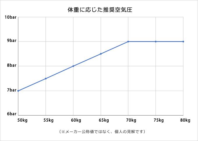 空気圧折れ線グラフ