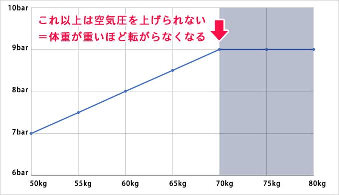 空気圧折れ線グラフ2