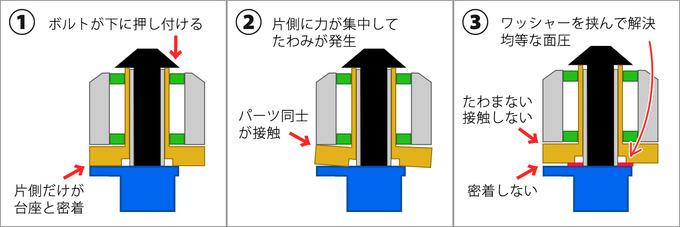 問題発生のメカニズムと解決方法の説明文に対応したイラスト。ブレーキ取り付け部の断面図が描かれている。