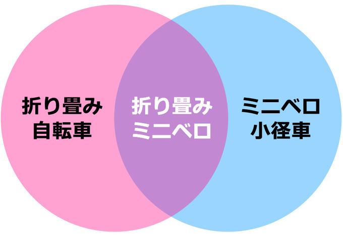 ミニベロ(小径車)と折り畳み自転車の違い・区別・分類を、重なり合う2つの円を使って簡単に表したイラスト