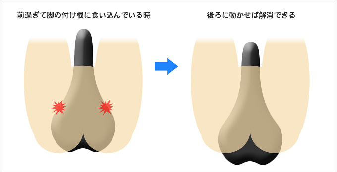 サドルの前後位置を動かすことで脚の付け根や内股の痛みが解消されることを示したイラスト